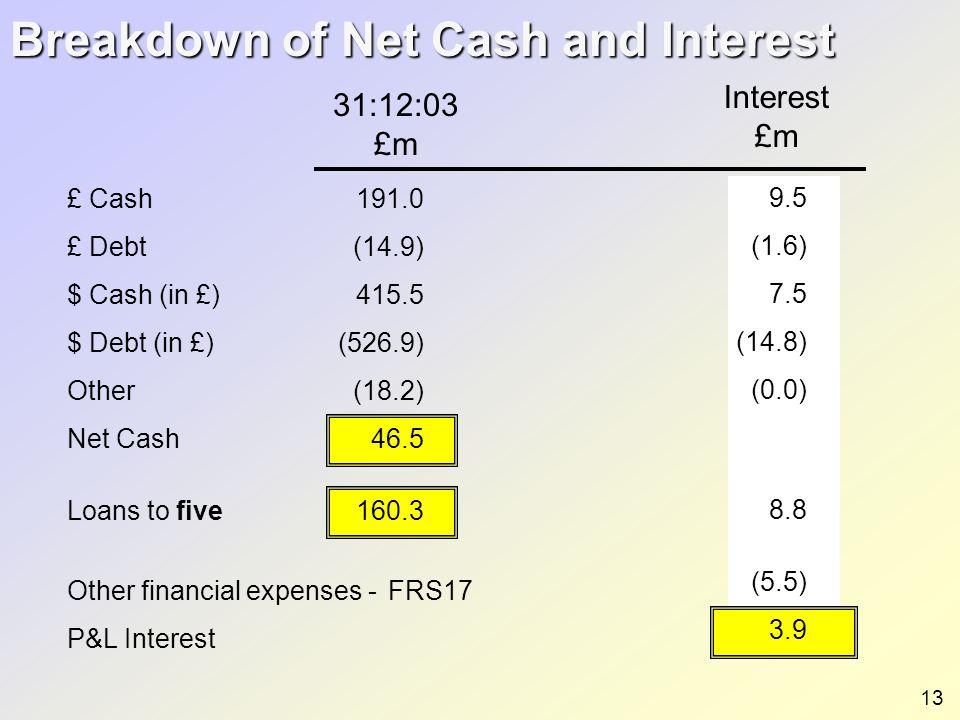 Breakdown of Net Cash and Interest