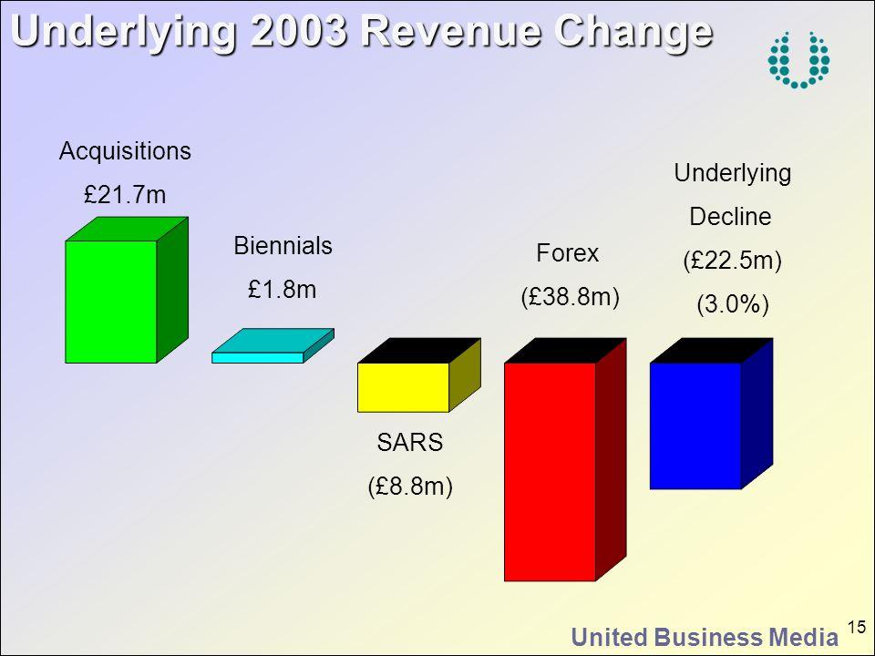 Underlying 2003 Revenue Change