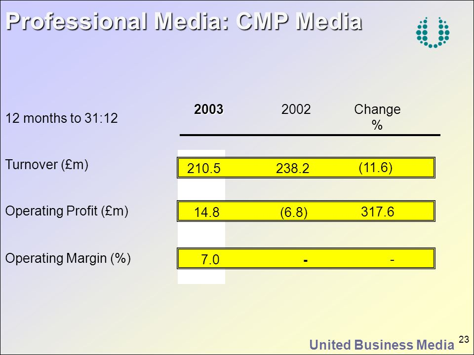 Professional Media: CMP Media