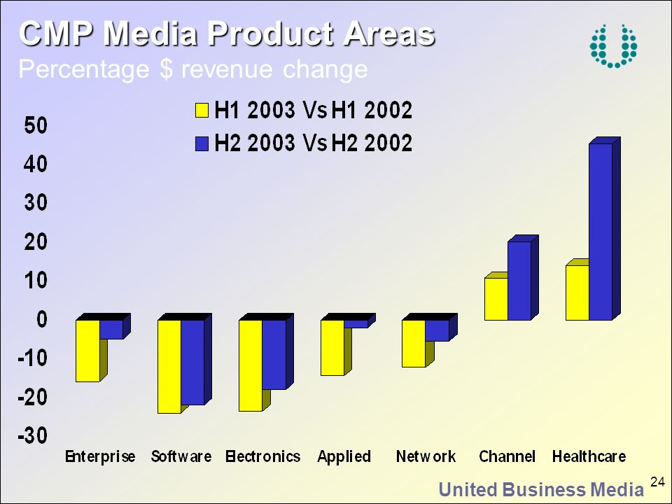 CMP Media Product Areas Percentage $ revenue change