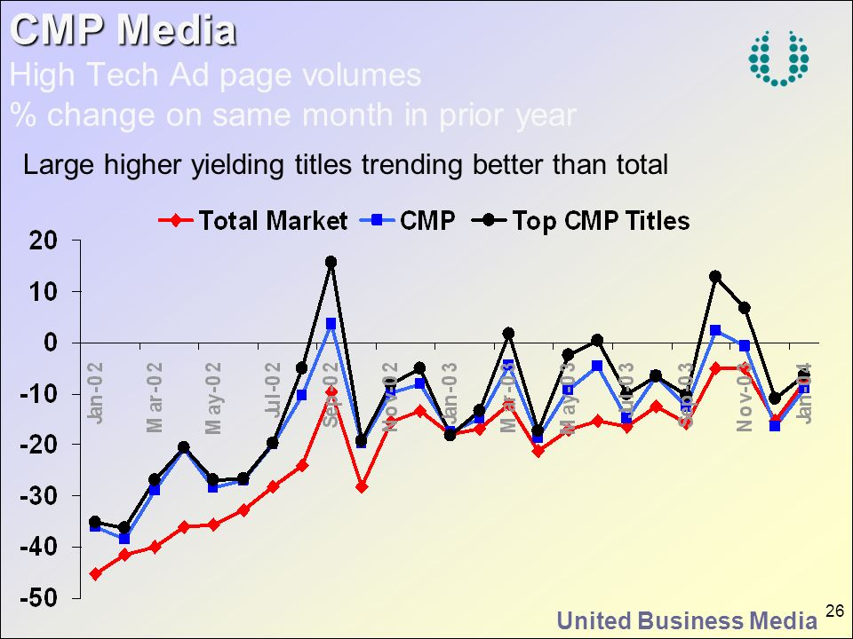 CMP Media High Tech Ad page volumes % change on same month in prior year