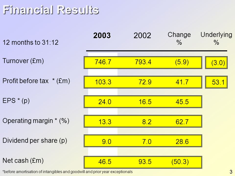 Financial Results 2003 2002 Change % Underlying % 12 months to 31:12