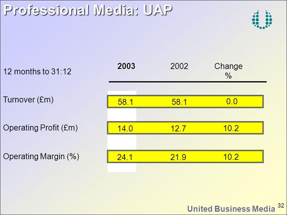 Professional Media: UAP