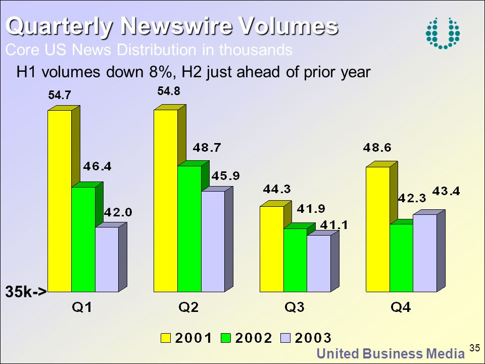 Quarterly Newswire Volumes Core US News Distribution in thousands