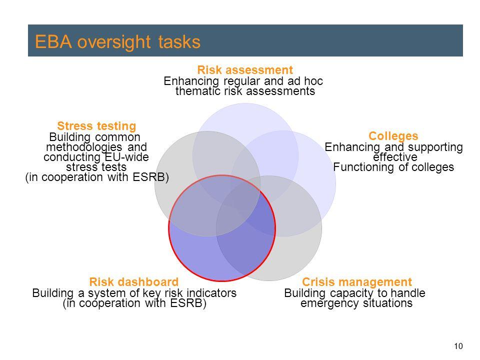 EBA oversight tasks 10