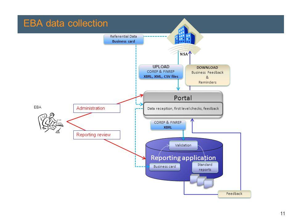 EBA data collection Portal Reporting application 11 Administration