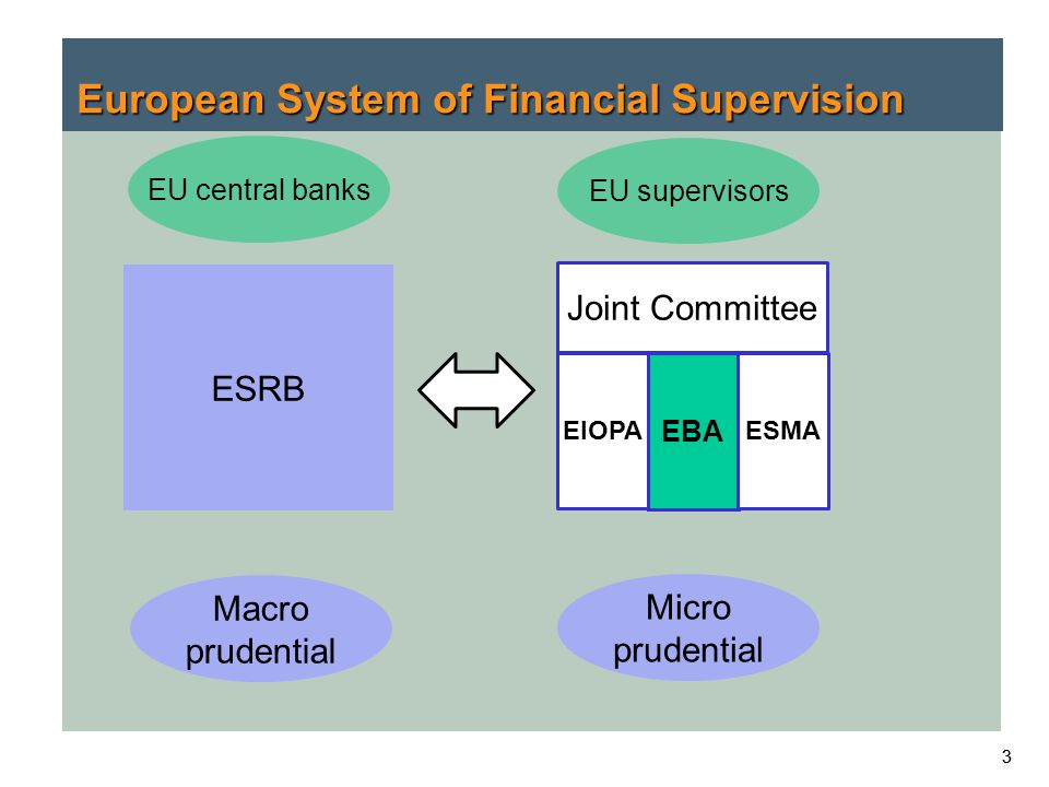 European System of Financial Supervision