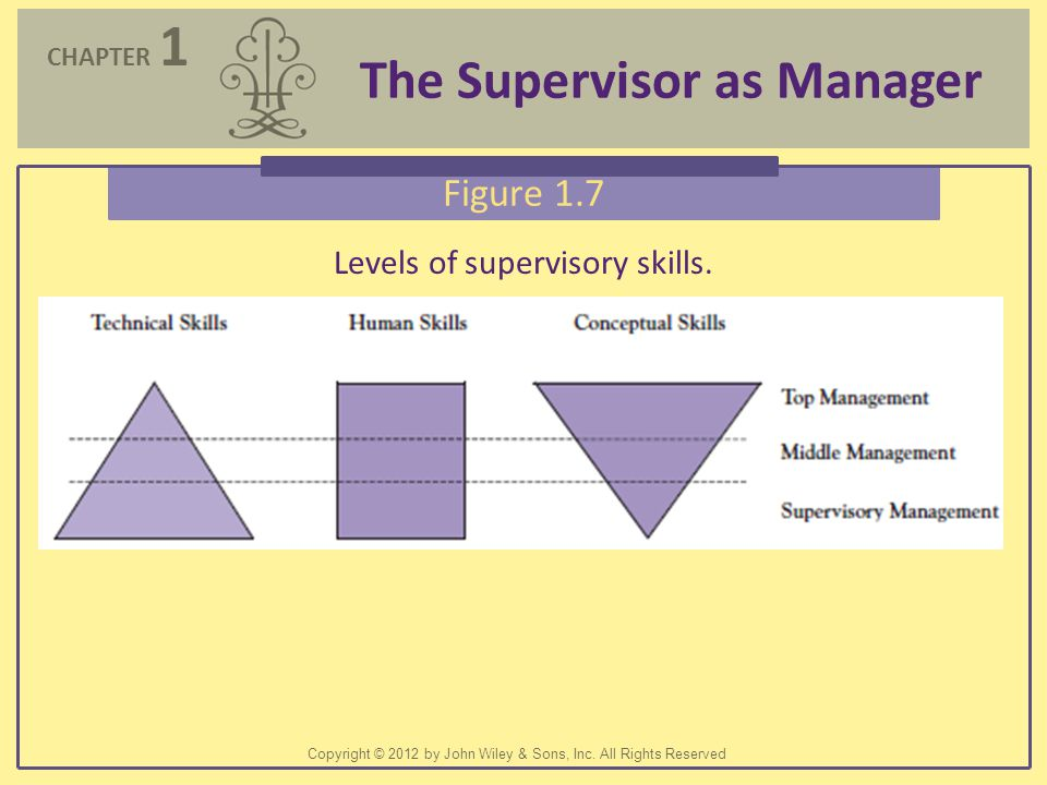 Levels of supervisory skills.