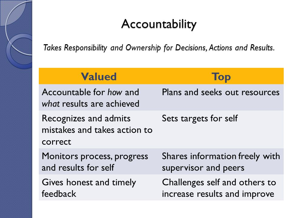 Accountability Takes Responsibility and Ownership for Decisions, Actions and Results.
