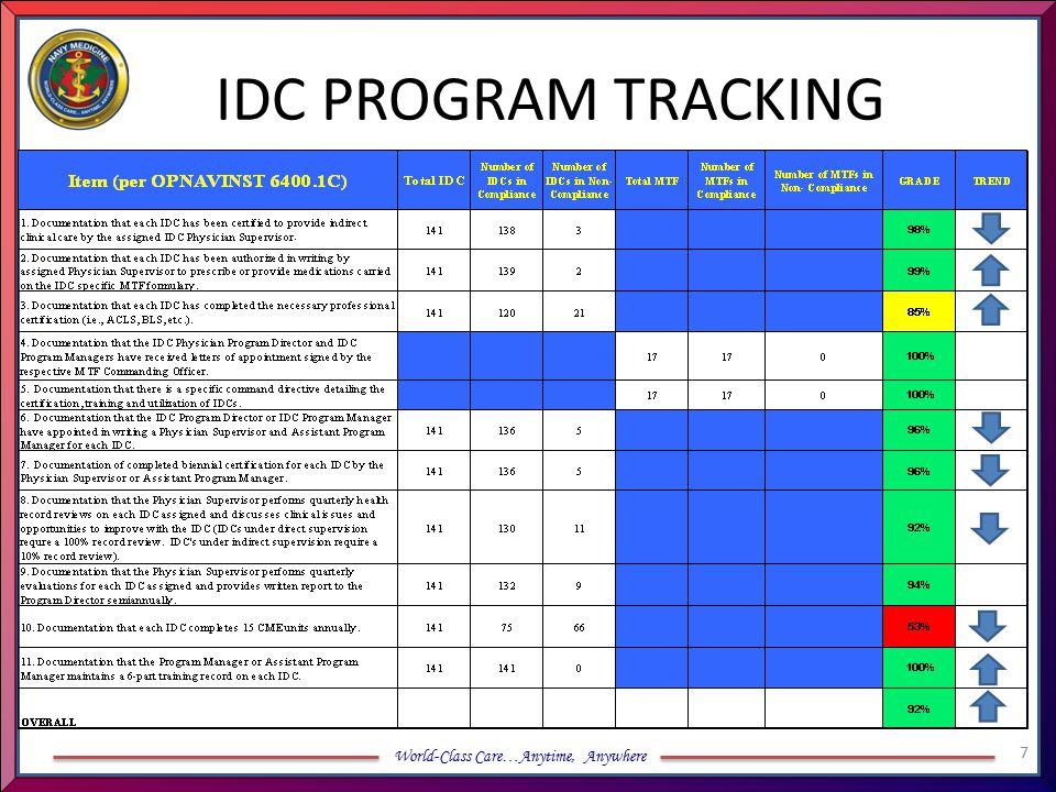 IDC PROGRAM TRACKING