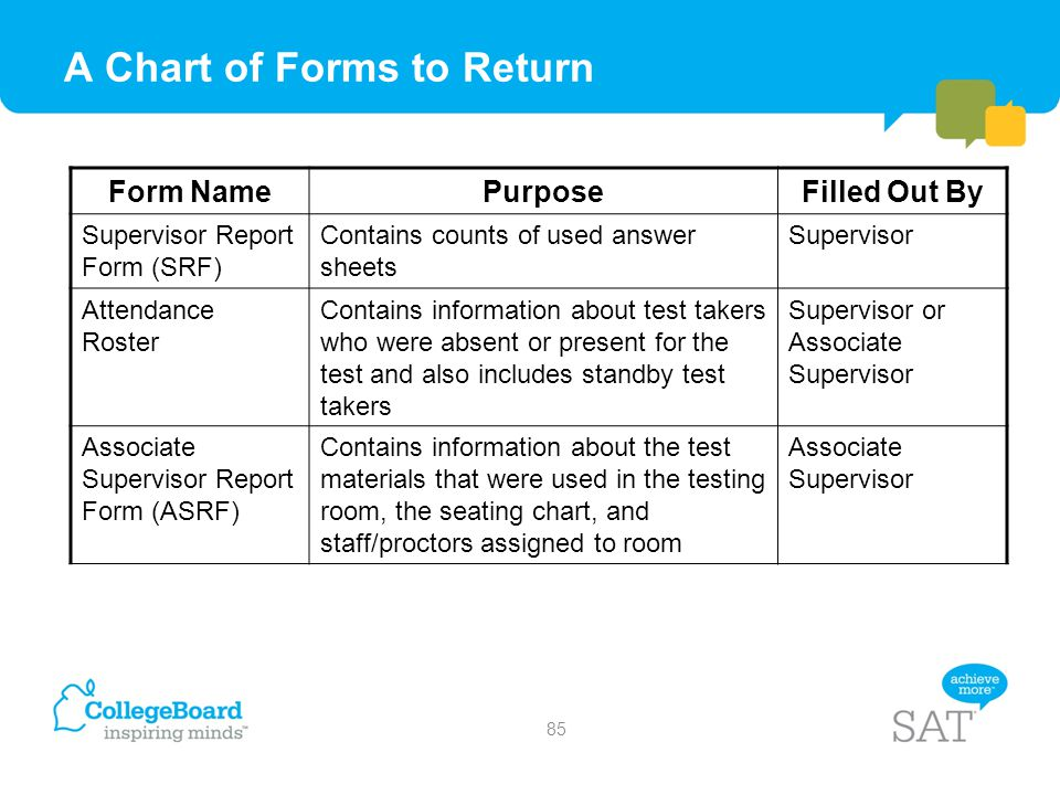A Chart of Forms to Return