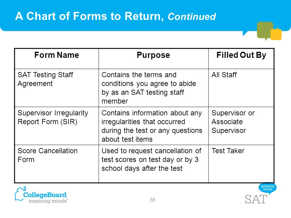 A Chart of Forms to Return, Continued