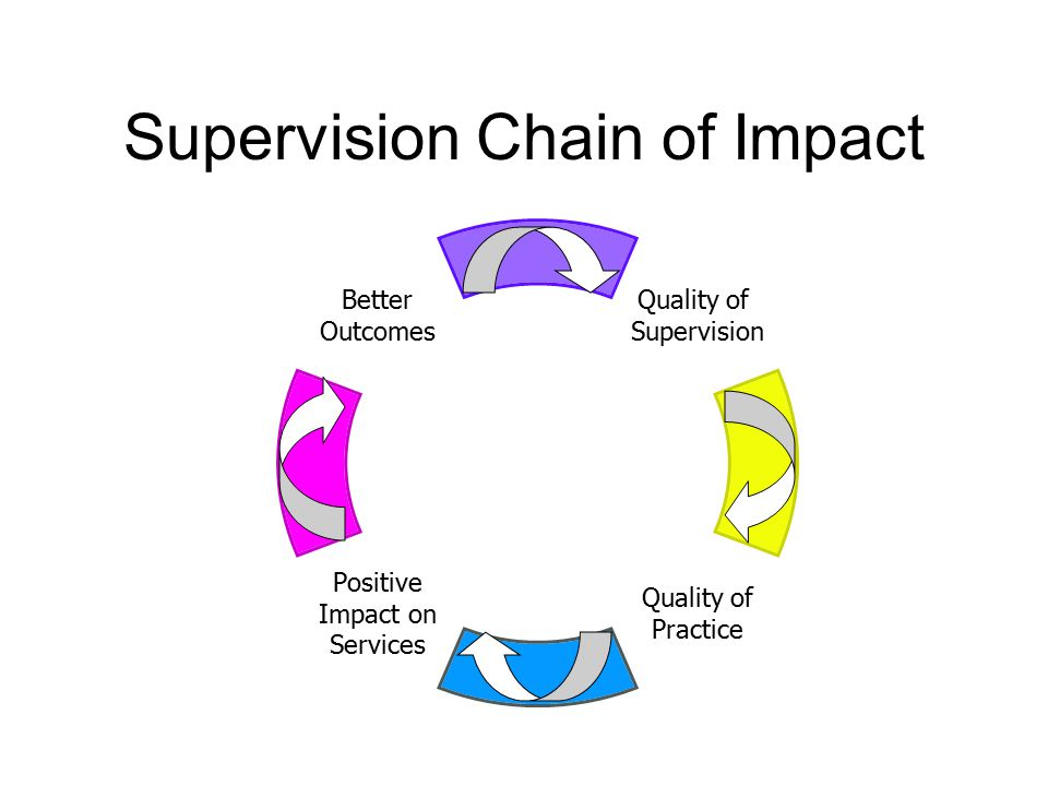 Supervision Chain of Impact