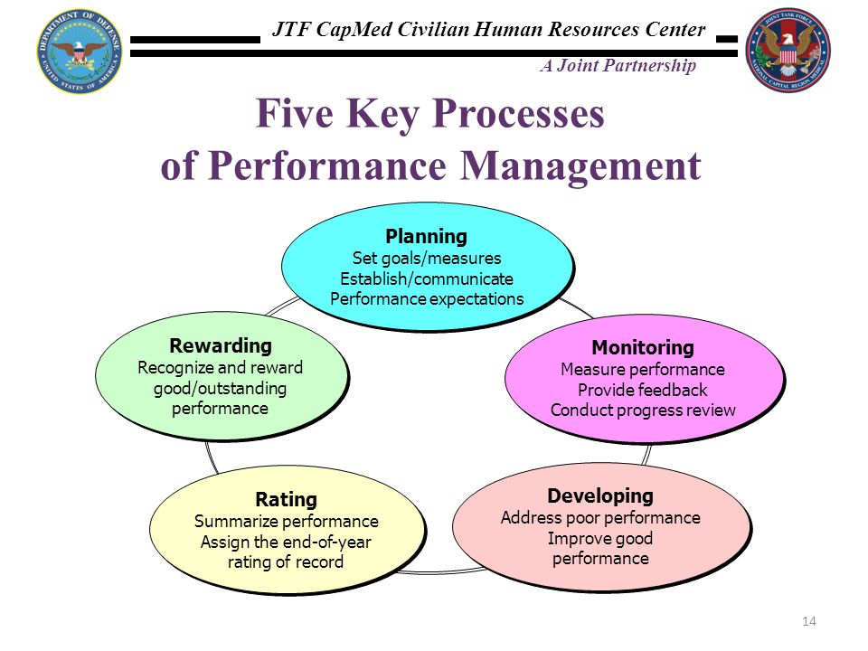 Five Key Processes of Performance Management