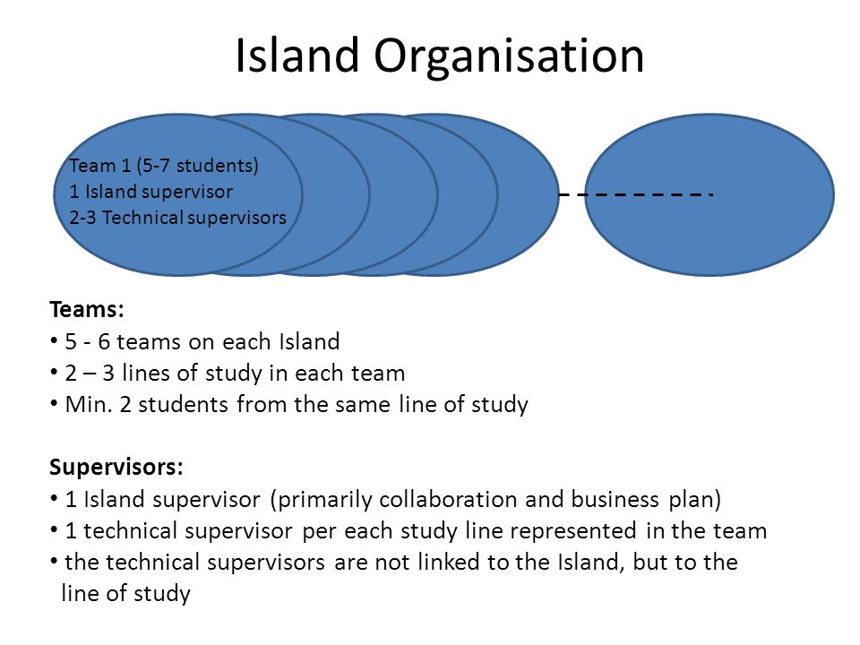 Island Organisation Teams: 5 - 6 teams on each Island