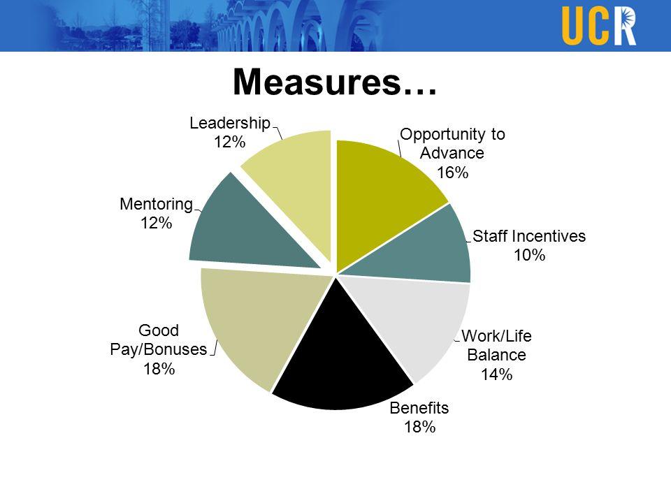 Measures…