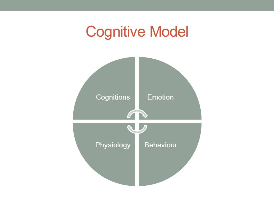 Cognitive Model Cognitions Emotion Behaviour Physiology