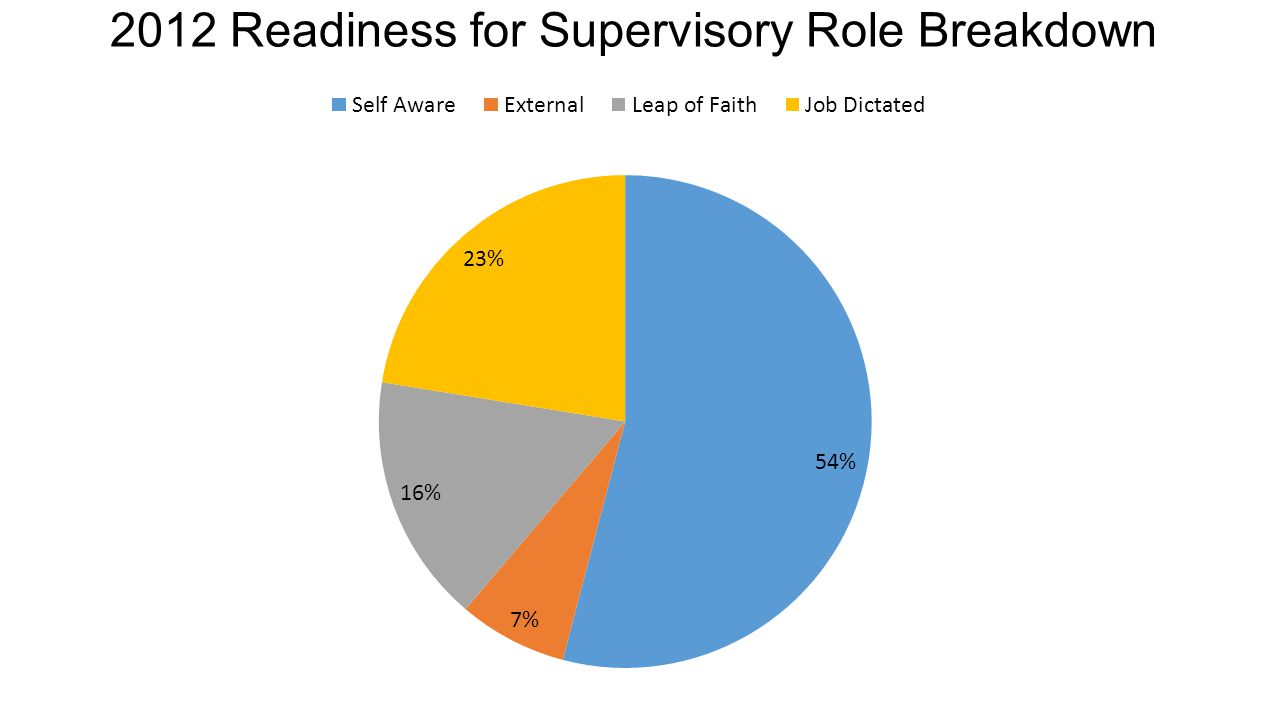 2012 Readiness for Supervisory Role Breakdown