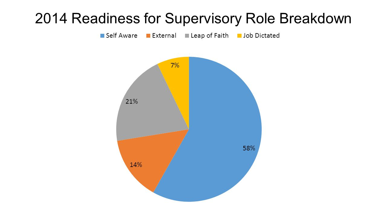 2014 Readiness for Supervisory Role Breakdown