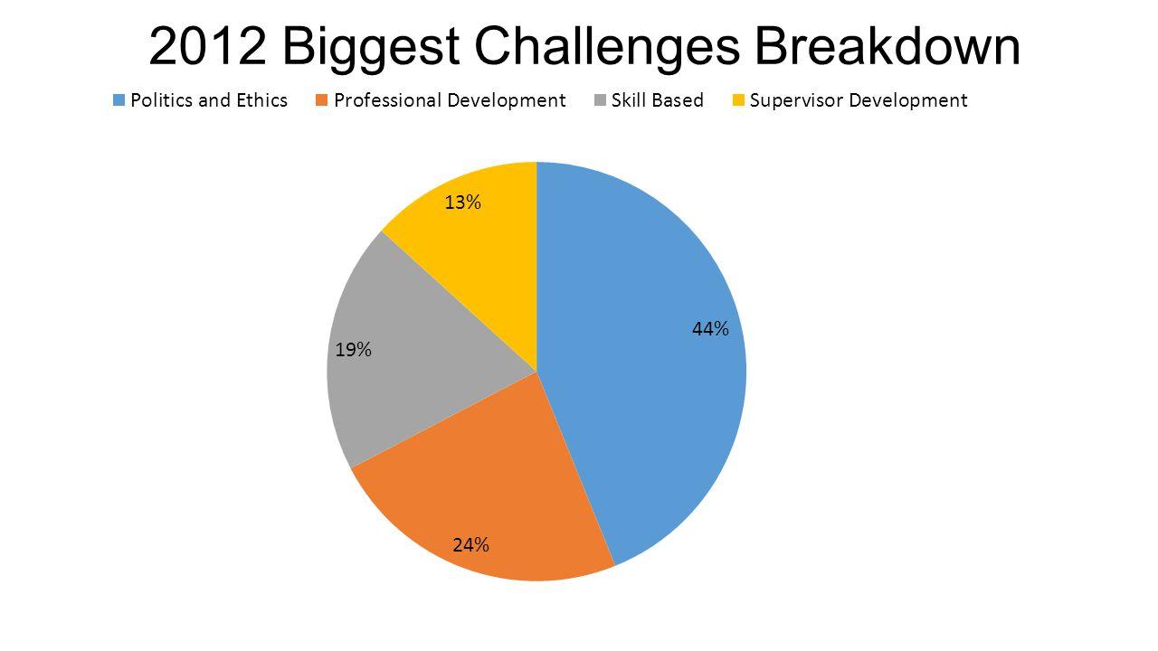 2012 Biggest Challenges Breakdown