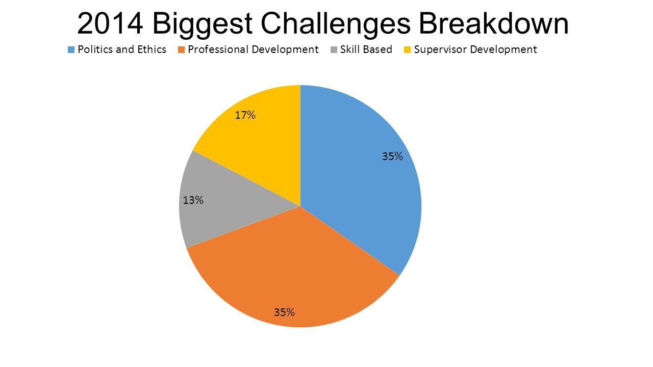 2014 Biggest Challenges Breakdown