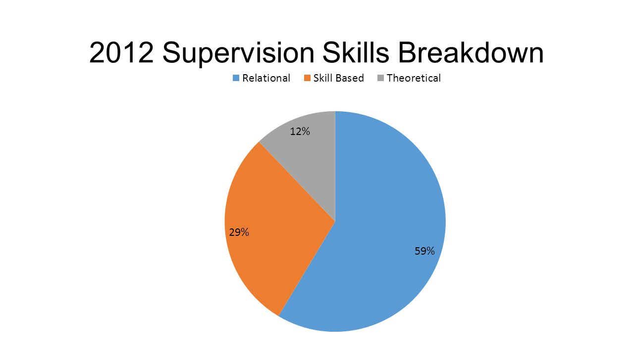 2012 Supervision Skills Breakdown