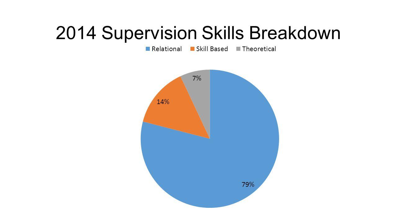 2014 Supervision Skills Breakdown