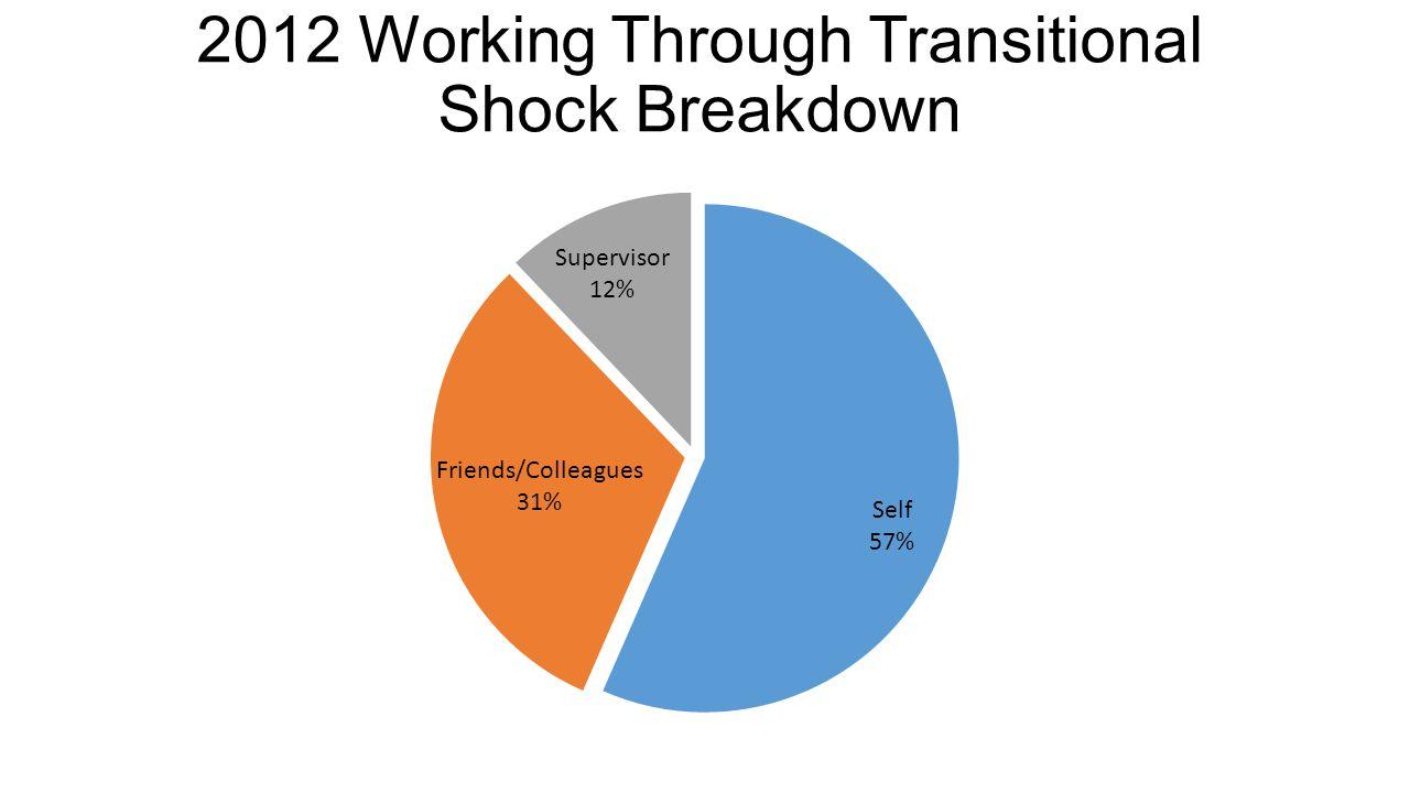 2012 Working Through Transitional Shock Breakdown