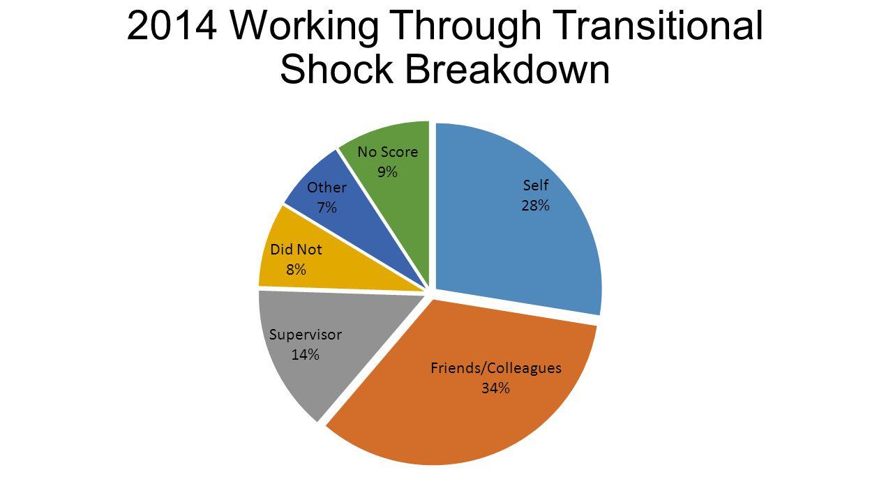 2014 Working Through Transitional Shock Breakdown