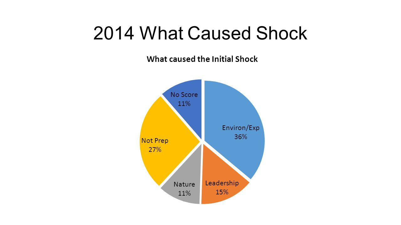 2014 What Caused Shock