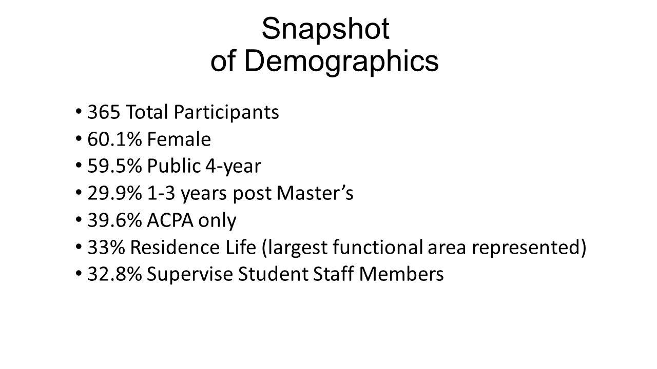 Snapshot of Demographics