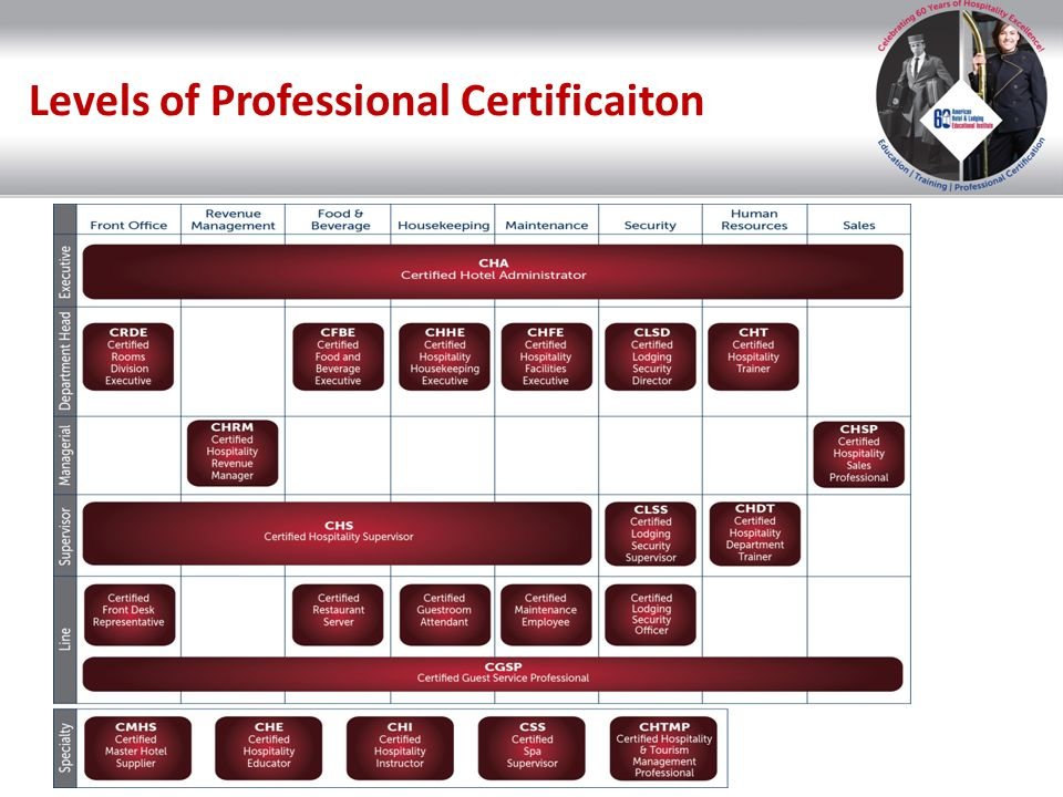 Levels of Professional Certificaiton