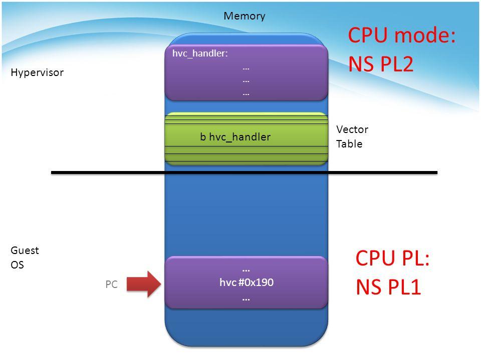 CPU mode: NS PL2 CPU PL: NS PL1 Memory Hypervisor Vector b hvc_handler