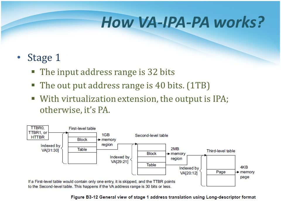How VA-IPA-PA works Stage 1 The input address range is 32 bits