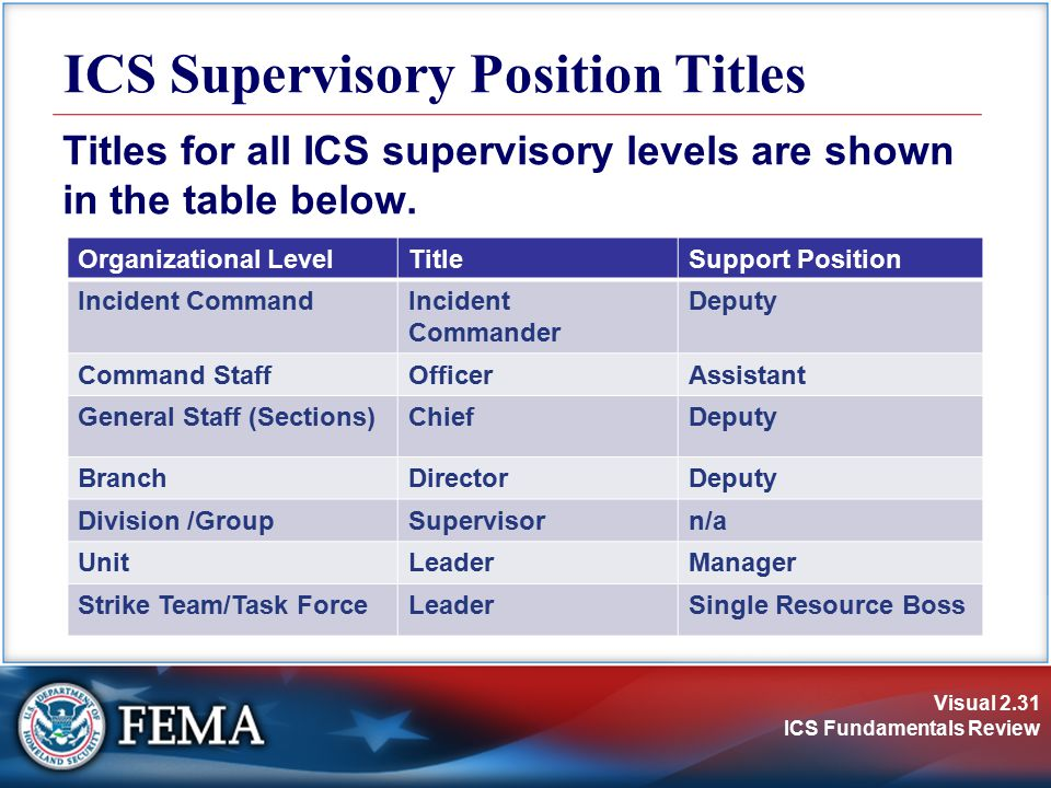 ICS Supervisory Position Titles