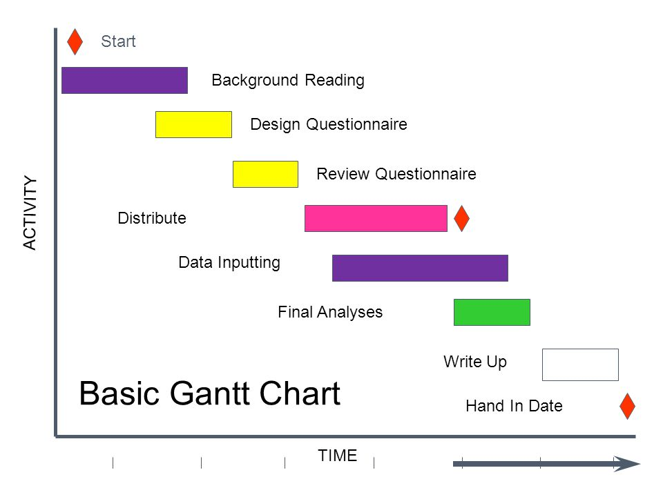 Basic Gantt Chart Start Background Reading Design Questionnaire