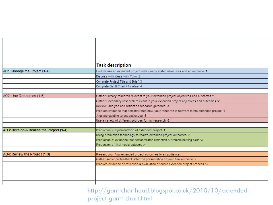 Part 1: Good idea to map the tasks onto the learning objectives – colour coding makes it clear