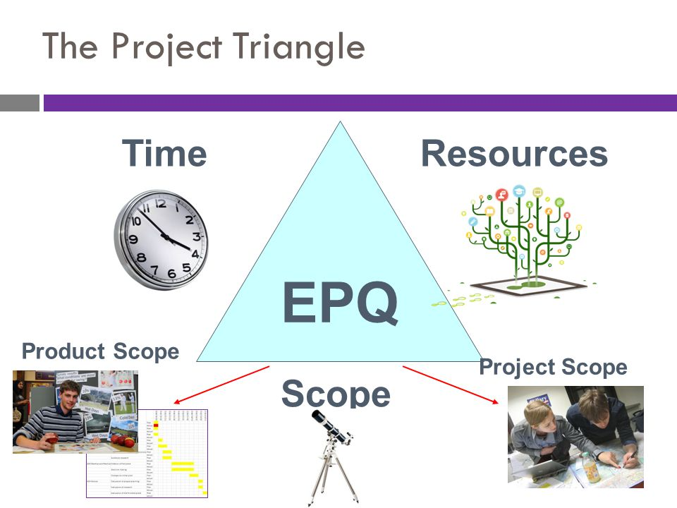 EPQ The Project Triangle Time Resources Scope Product Scope