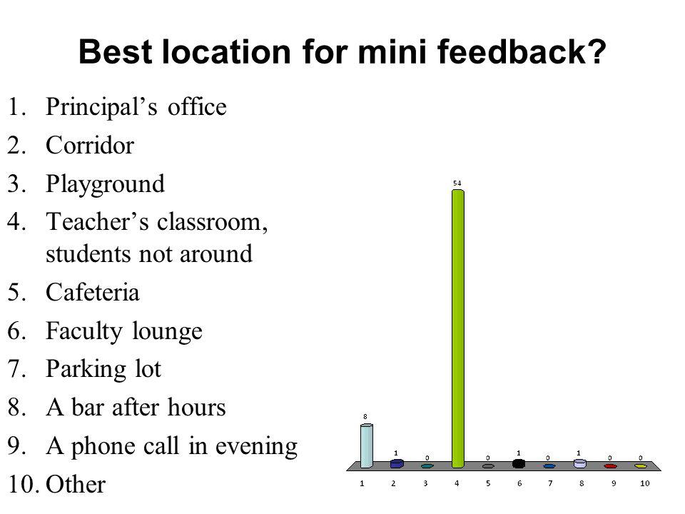 Best location for mini feedback