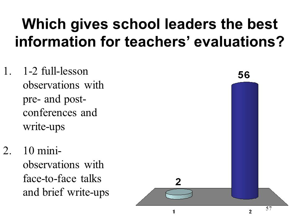 Which gives school leaders the best information for teachers' evaluations