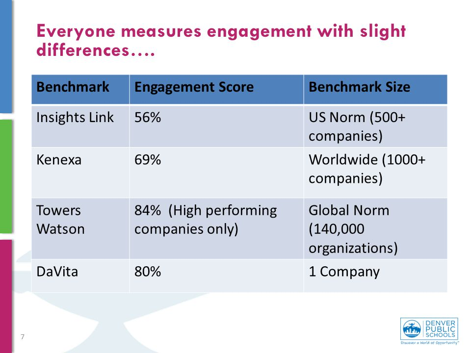 Everyone measures engagement with slight differences….