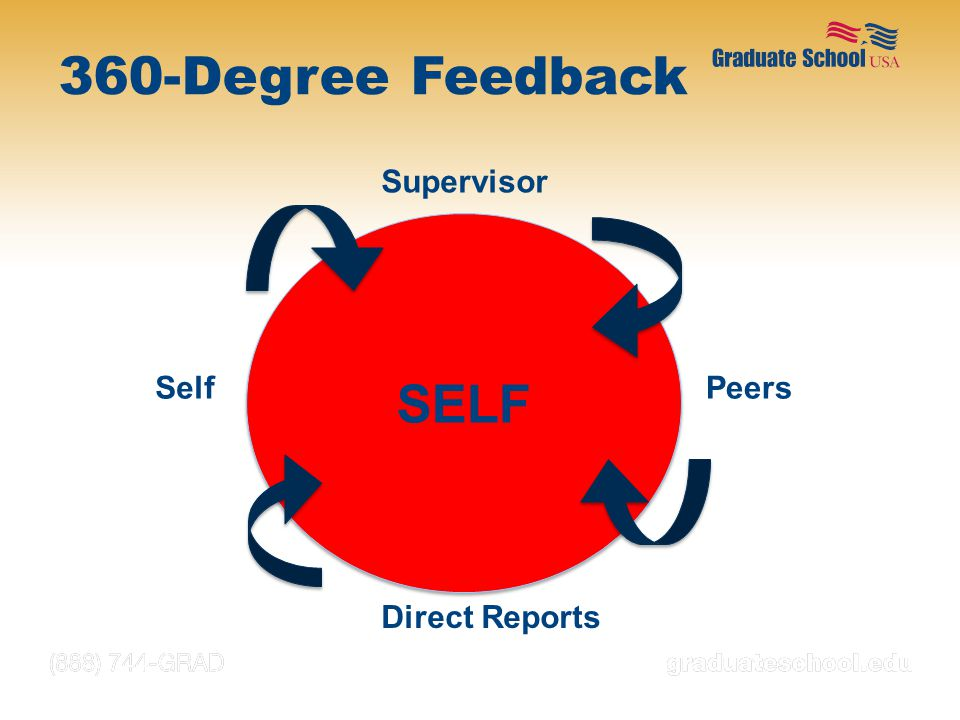360-Degree Feedback SELF Supervisor Self Peers Direct Reports NOTES