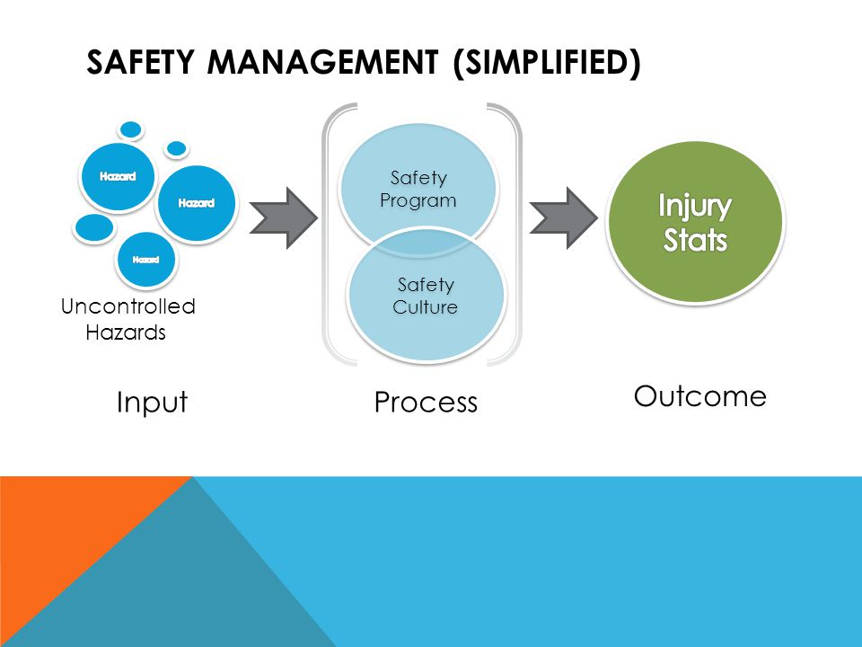 Safety management (SIMPLIFIED)