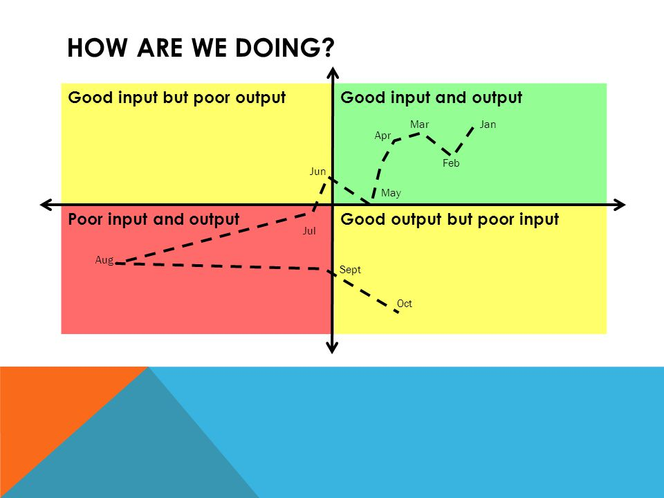 How are we doing Good input but poor output Good input and output