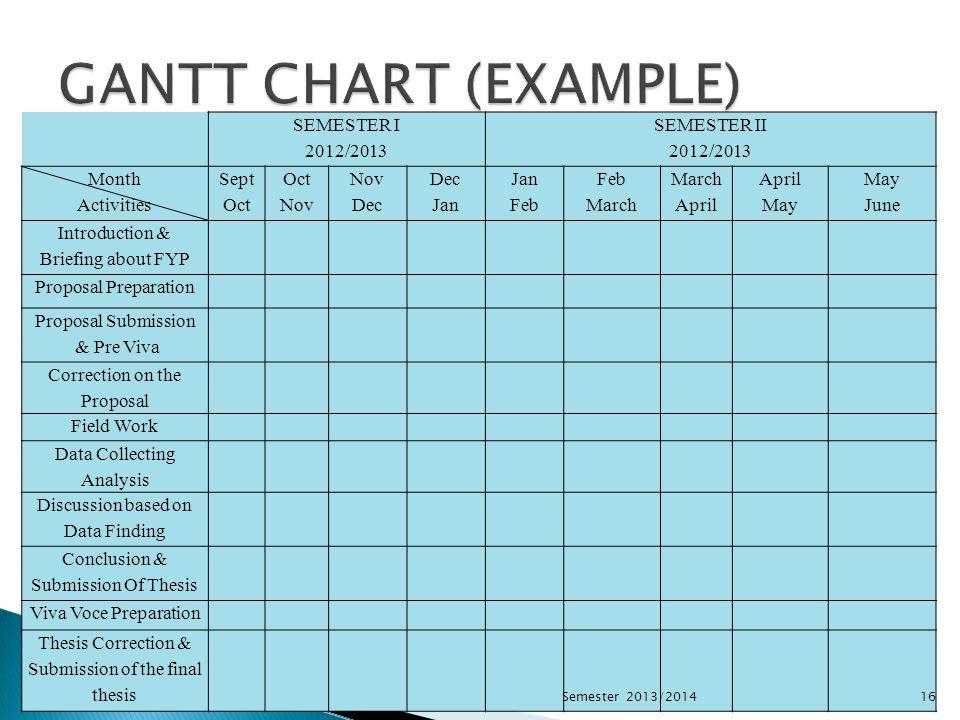GANTT CHART (EXAMPLE) SEMESTER Ι 2012/2013 SEMESTER ΙΙ Month