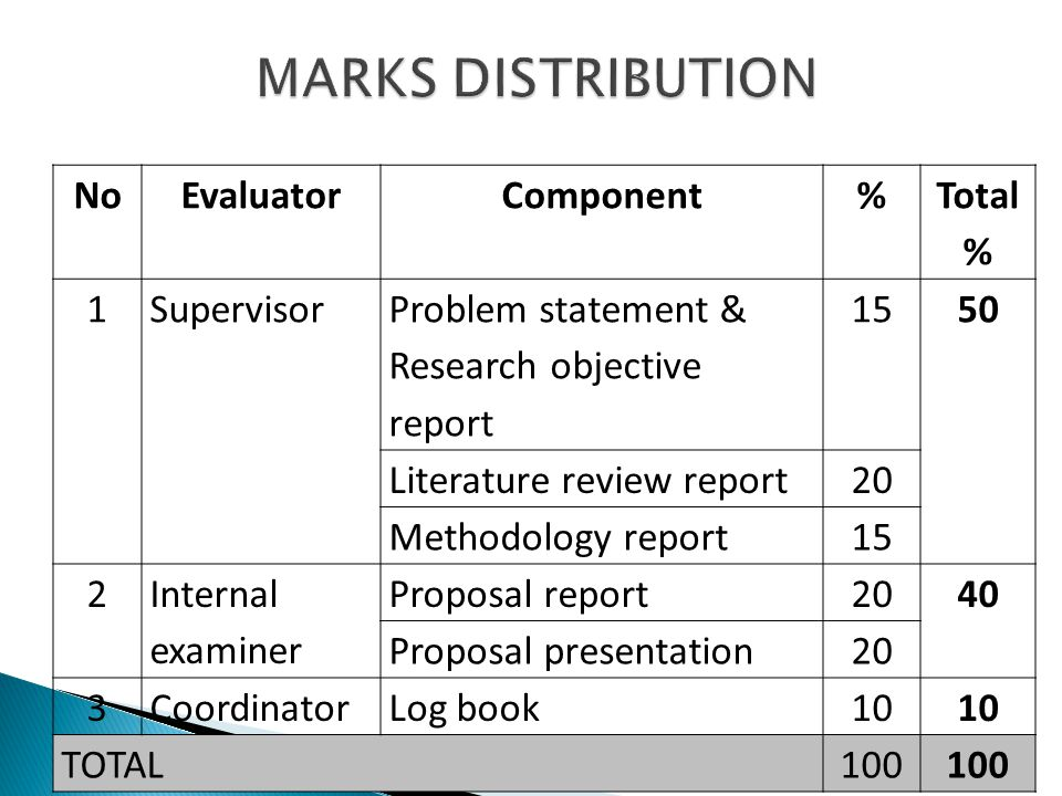 MARKS DISTRIBUTION No Evaluator Component % Total % 1 Supervisor