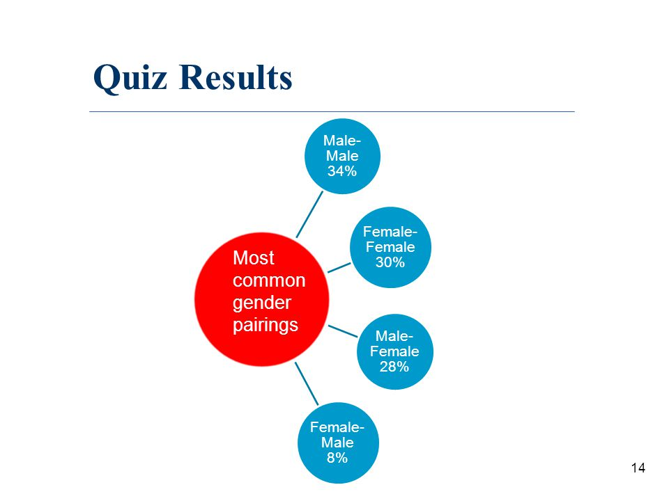 Quiz Results Most common gender pairings Female-Female 30%