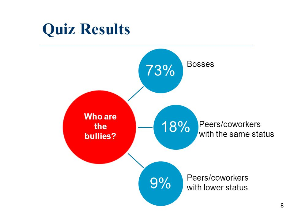 Quiz Results Bosses Who are the Peers/coworkers with the same status