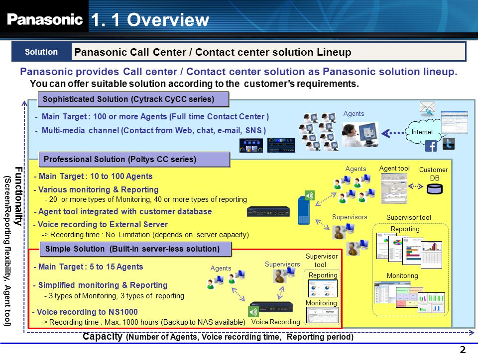 1. 1 Overview Panasonic Call Center / Contact center solution Lineup