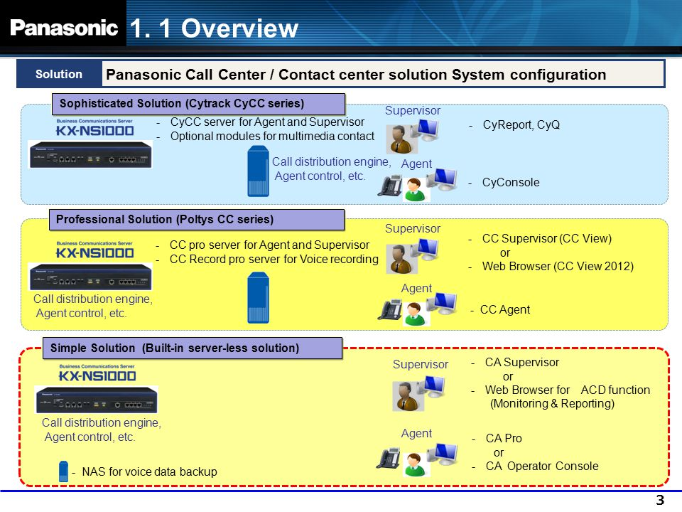1. 1 Overview Solution. Panasonic Call Center / Contact center solution System configuration. Sophisticated Solution (Cytrack CyCC series)